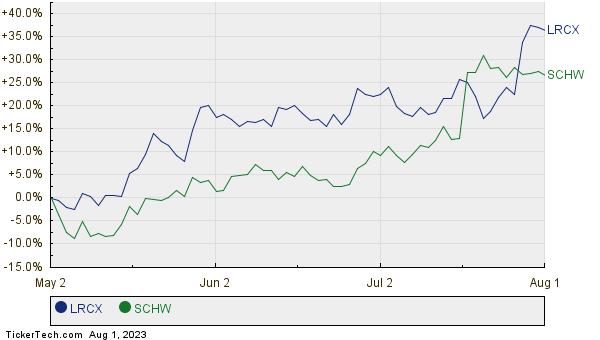 LRCX,SCHW Relative Performance Chart