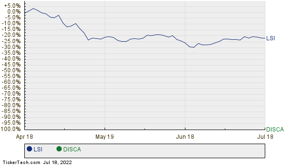 LSI,DISCA Relative Performance Chart