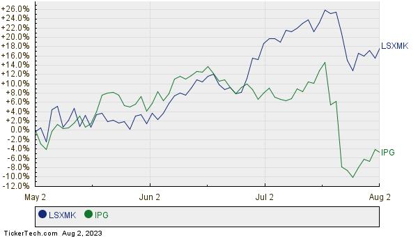 LSXMK,IPG Relative Performance Chart