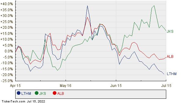 LTHM, JKS, and ALB Relative Performance Chart