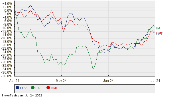 LUV, BA, and OMC Relative Performance Chart