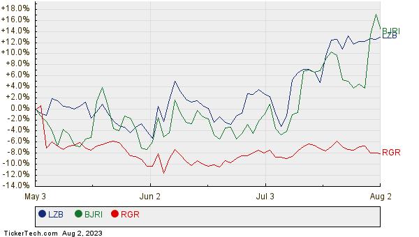 LZB, BJRI, and RGR Relative Performance Chart