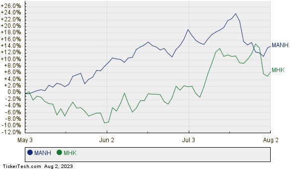 MANH,MHK Relative Performance Chart