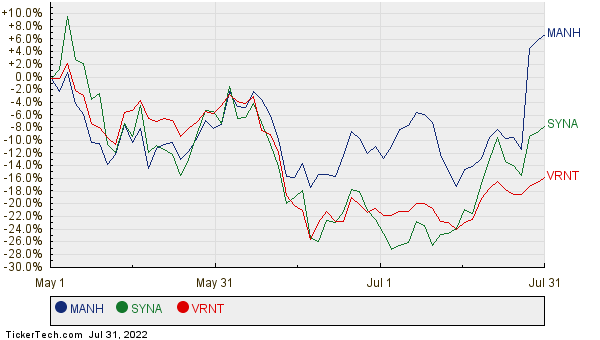 MANH, SYNA, and VRNT Relative Performance Chart