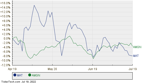 MAT,AMGN Relative Performance Chart