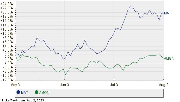 MAT,AMGN Relative Performance Chart