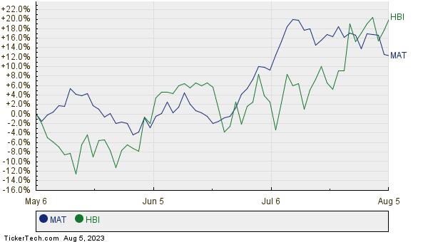 MAT,HBI Relative Performance Chart