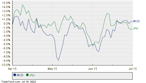 MCD,JNJ Relative Performance Chart