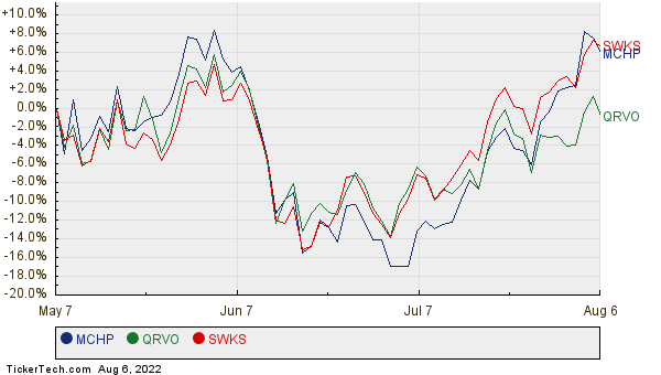 MCHP, QRVO, and SWKS Relative Performance Chart