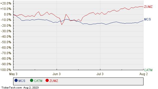 MCS, CATM, and ZUMZ Relative Performance Chart
