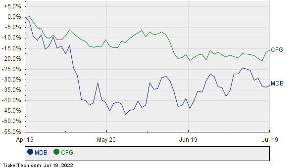 MDB,CFG Relative Performance Chart
