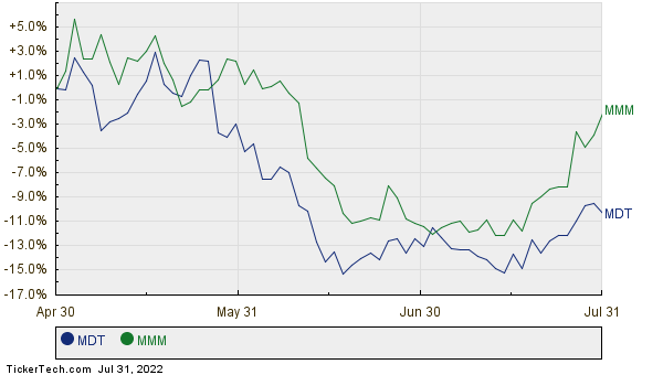 MDT,MMM Relative Performance Chart