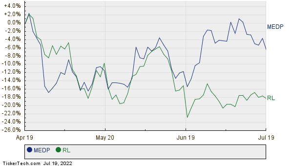 MEDP,RL Relative Performance Chart