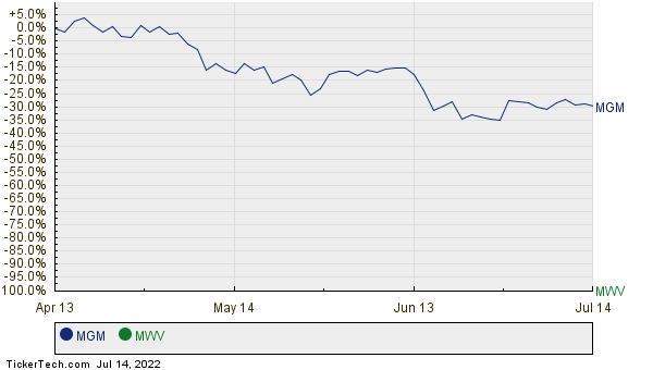 MGM,MWV Relative Performance Chart