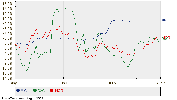 MIC, DXC, and INGR Relative Performance Chart