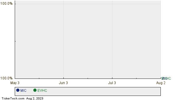 MIC,EVHC Relative Performance Chart