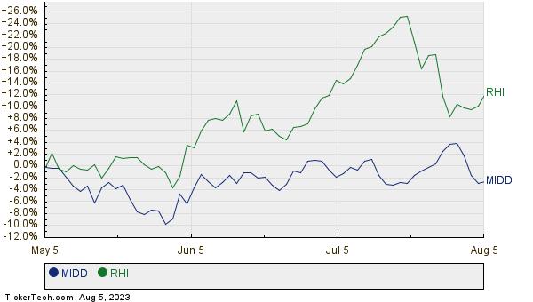 MIDD,RHI Relative Performance Chart