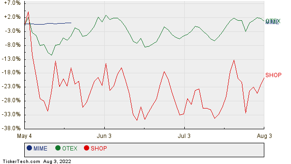 MIME, OTEX, and SHOP Relative Performance Chart