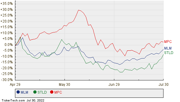 MLM, STLD, and MPC Relative Performance Chart