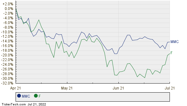 Marsh mclennan companies takes over 134 spot from ford for Ford motor stock price history
