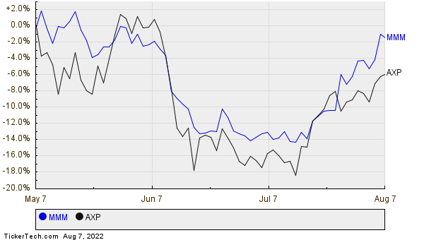 MMM,AXP Relative Performance Chart