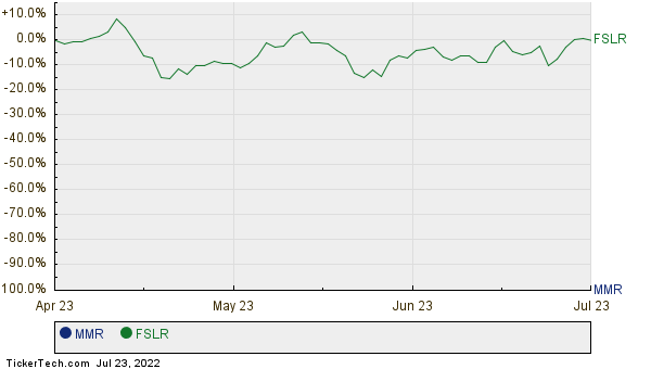 MMR,FSLR Relative Performance Chart