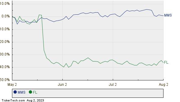 MMS,FL Relative Performance Chart