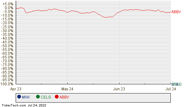 MNK, CELG, and ABBV Relative Performance Chart