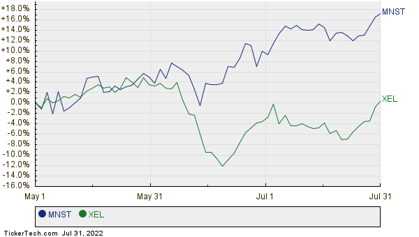 MNST,XEL Relative Performance Chart
