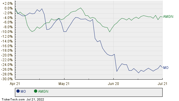 MO,AMGN Relative Performance Chart