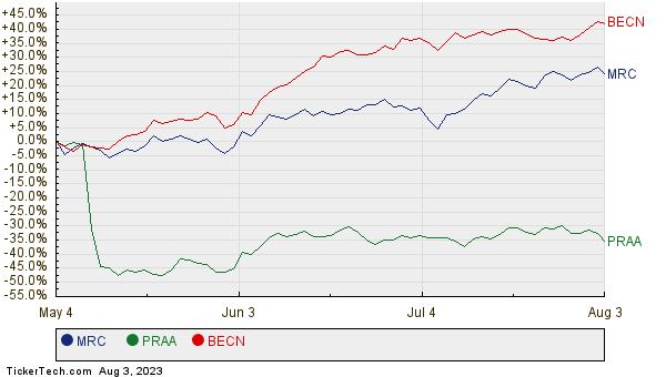 MRC, PRAA, and BECN Relative Performance Chart