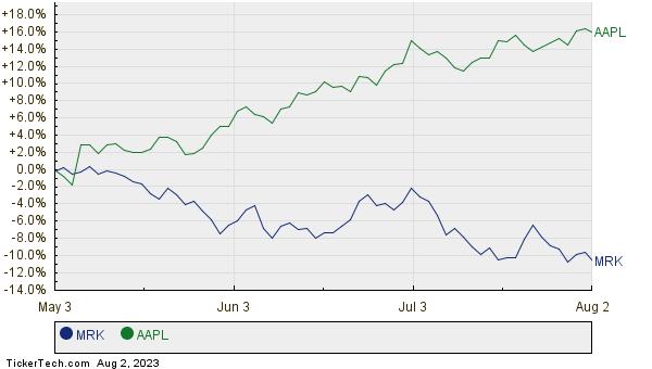 MRK,AAPL Relative Performance Chart