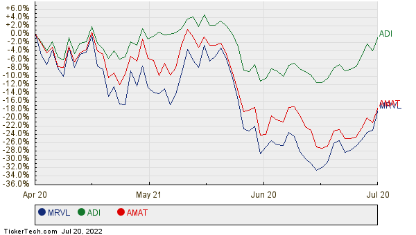 MRVL, ADI, and AMAT Relative Performance Chart
