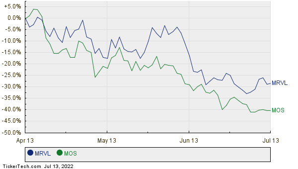MRVL,MOS Relative Performance Chart