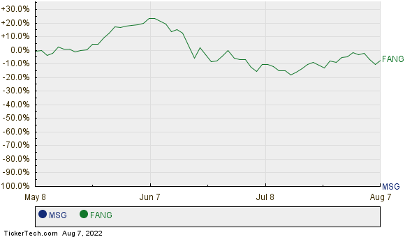 MSG,FANG Relative Performance Chart