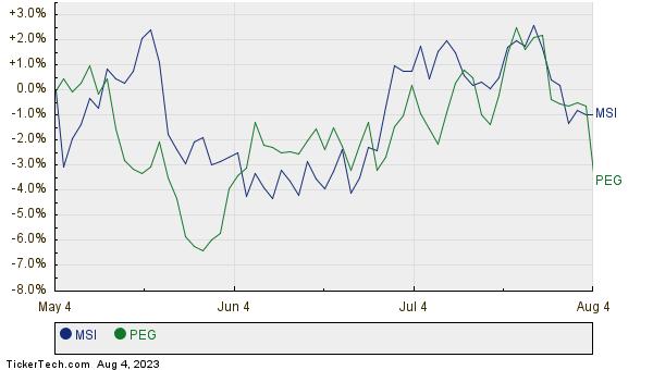 MSI,PEG Relative Performance Chart