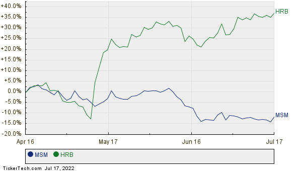 MSM,HRB Relative Performance Chart