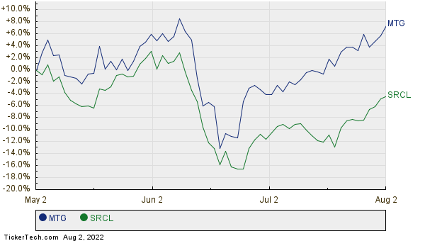 Mgic Investment Larger Than Sp 500 Component Stericycle