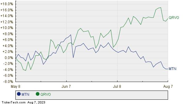 MTN,QRVO Relative Performance Chart
