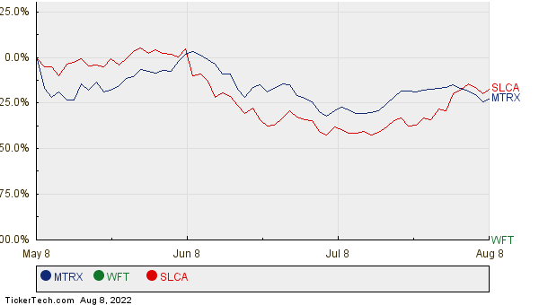 MTRX, WFT, and SLCA Relative Performance Chart