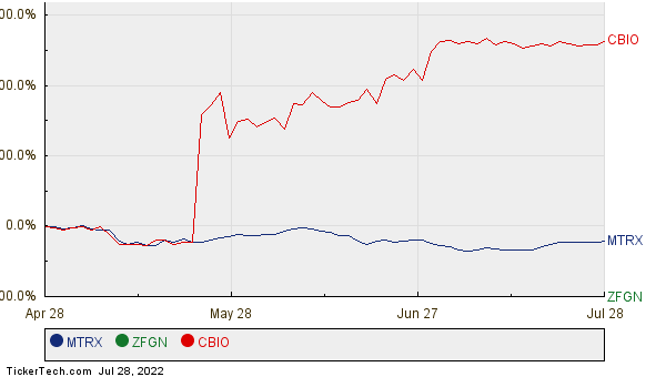 MTRX, ZFGN, and CBIO Relative Performance Chart