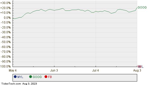 MYL, GOOG, and FB Relative Performance Chart