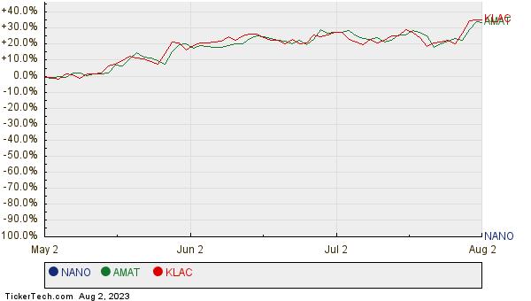 NANO, AMAT, and KLAC Relative Performance Chart