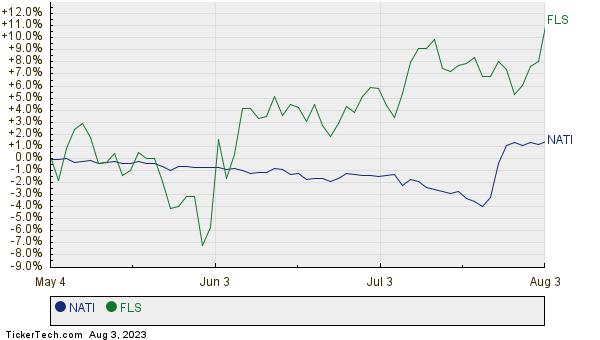 NATI,FLS Relative Performance Chart