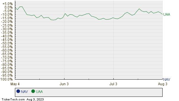NAV,UAA Relative Performance Chart