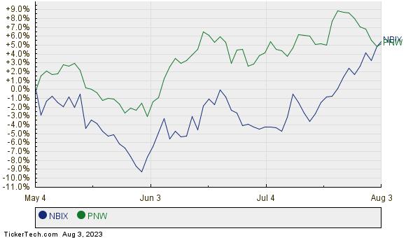 NBIX,PNW Relative Performance Chart