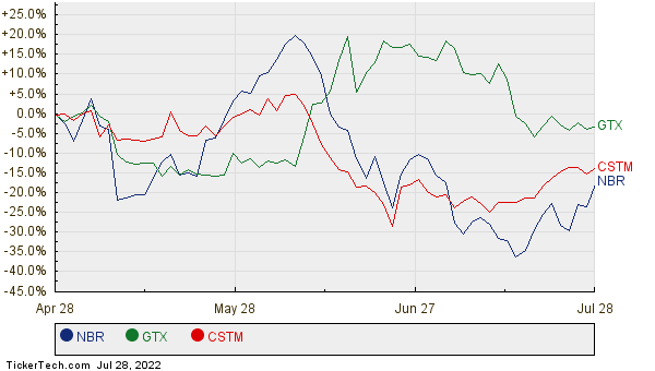 NBR, GTX, and CSTM Relative Performance Chart