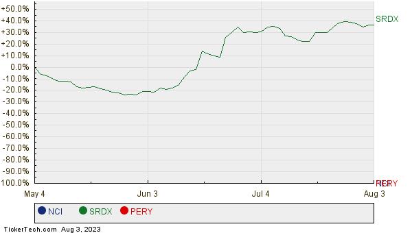 NCI, SRDX, and PERY Relative Performance Chart