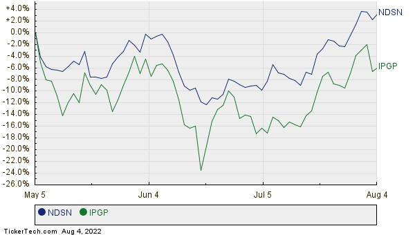 NDSN,IPGP Relative Performance Chart