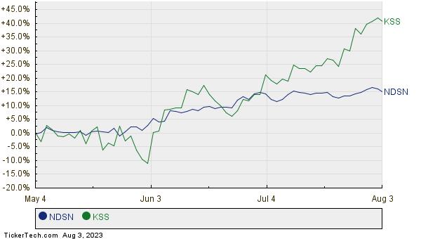 NDSN,KSS Relative Performance Chart